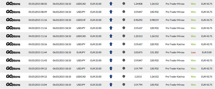 Binary Option Robot Previous Results