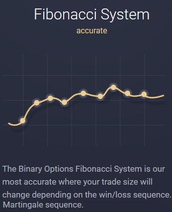 Fibonacci System Binary Options