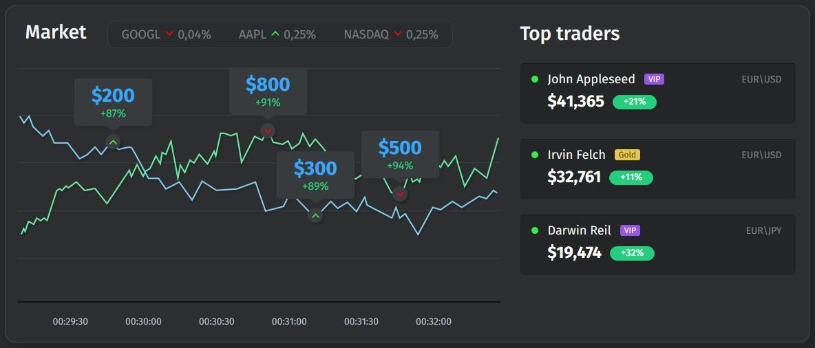 Trading Platform Example