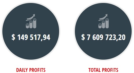 Daily And Total Profits