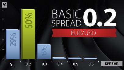 Basic Spread EURUSD