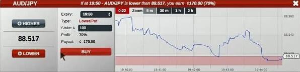 AUDJPY Currency Pair Higher Lower