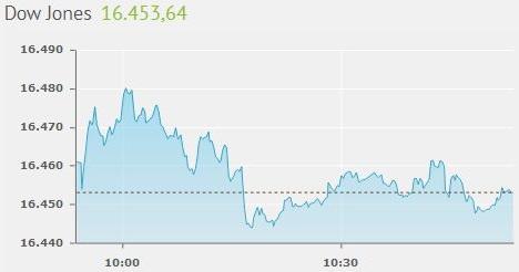 Dow Jones 16453