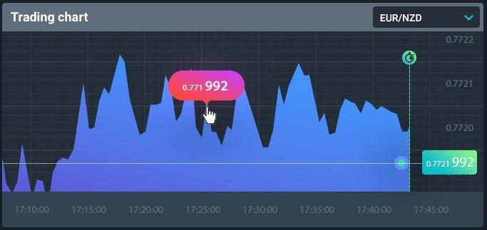 Trading Chart FX Bot