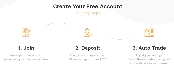 Create Free Account 3 Steps Forex